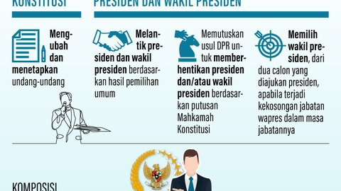 Infografik: MPR jadi sasaran negosiasi