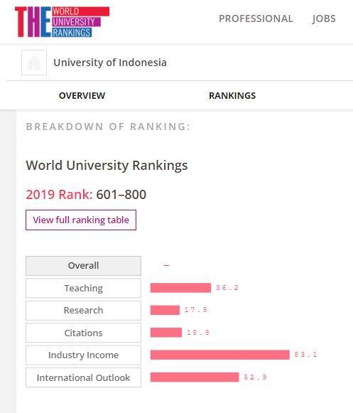 Menemukan 5 Universitas Terbaik di Indonesia 2019 2